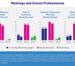 Continued Stability in Meetings & Events: Fall 2019 Pulse Survey