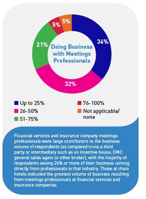 Doing business with meetings professionals