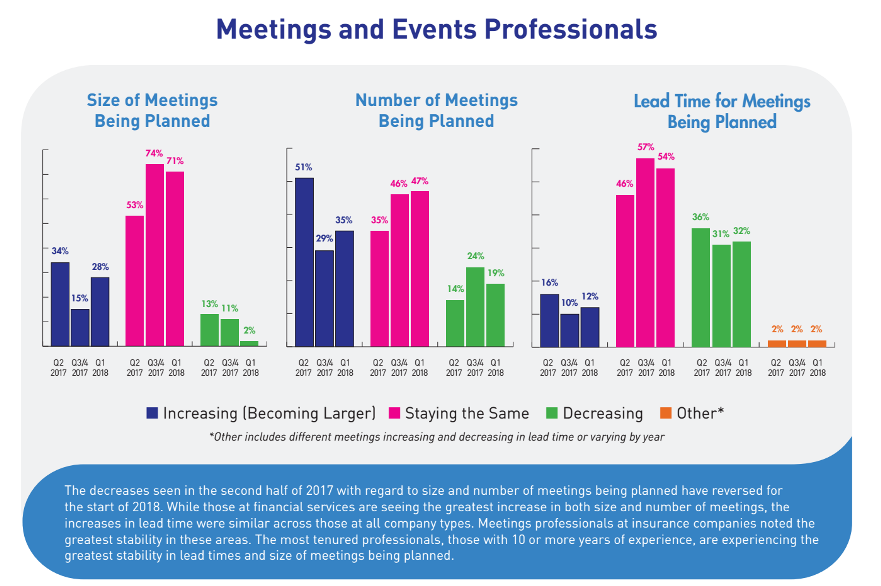 Size, Number and Lead Times of Meetings Being Planned